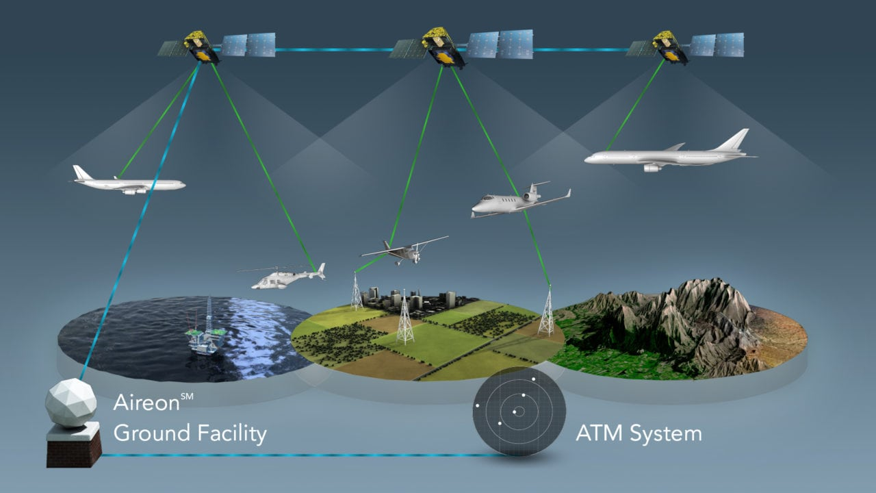 A diagram of Aireon's global space-based ADS-B coverage