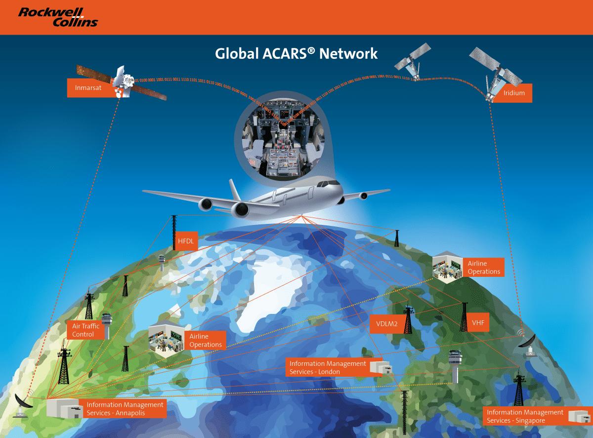 Global ACARS Network