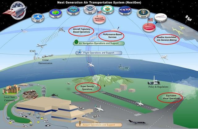 Diagram of NextGen