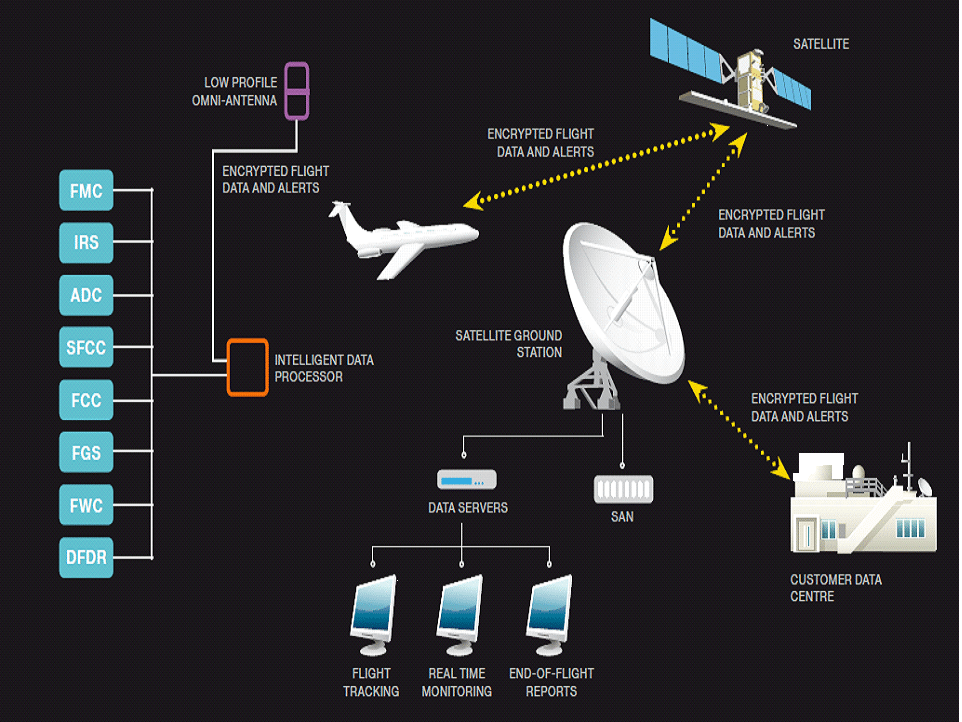 Diagram of the STAR-ADS service, included in the Asian OEM contract