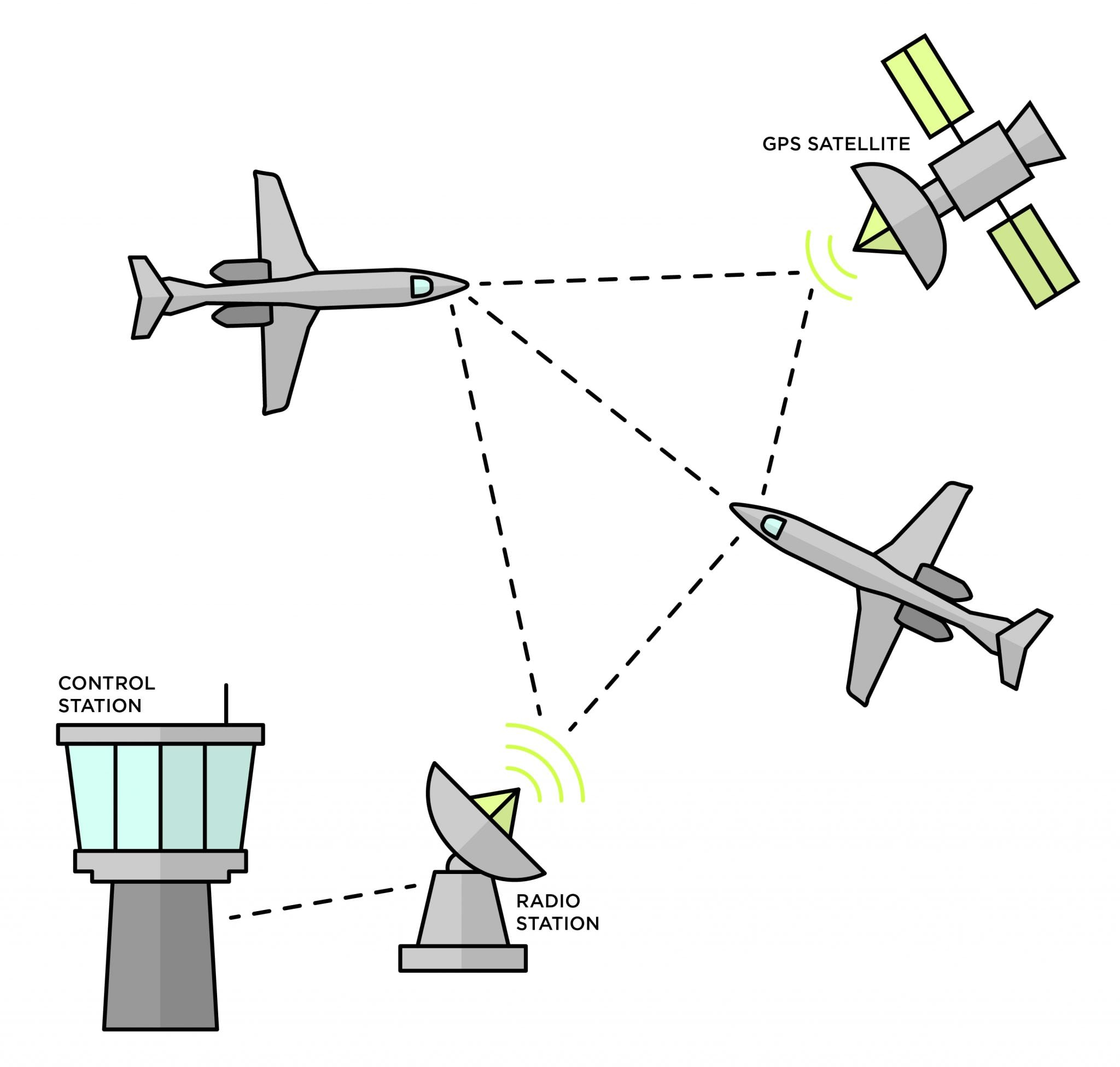 Receiving ADS-B signals with your software defined radio can tell you what planes in the airspace around you