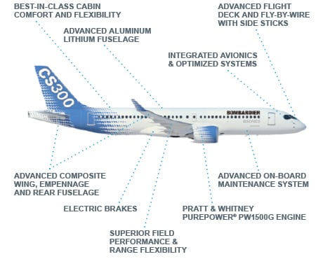 Diagram of Bombardier's C Series aircraft