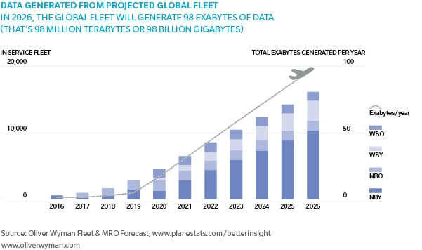 Oliver Wyman Fleet and MRO data forecast