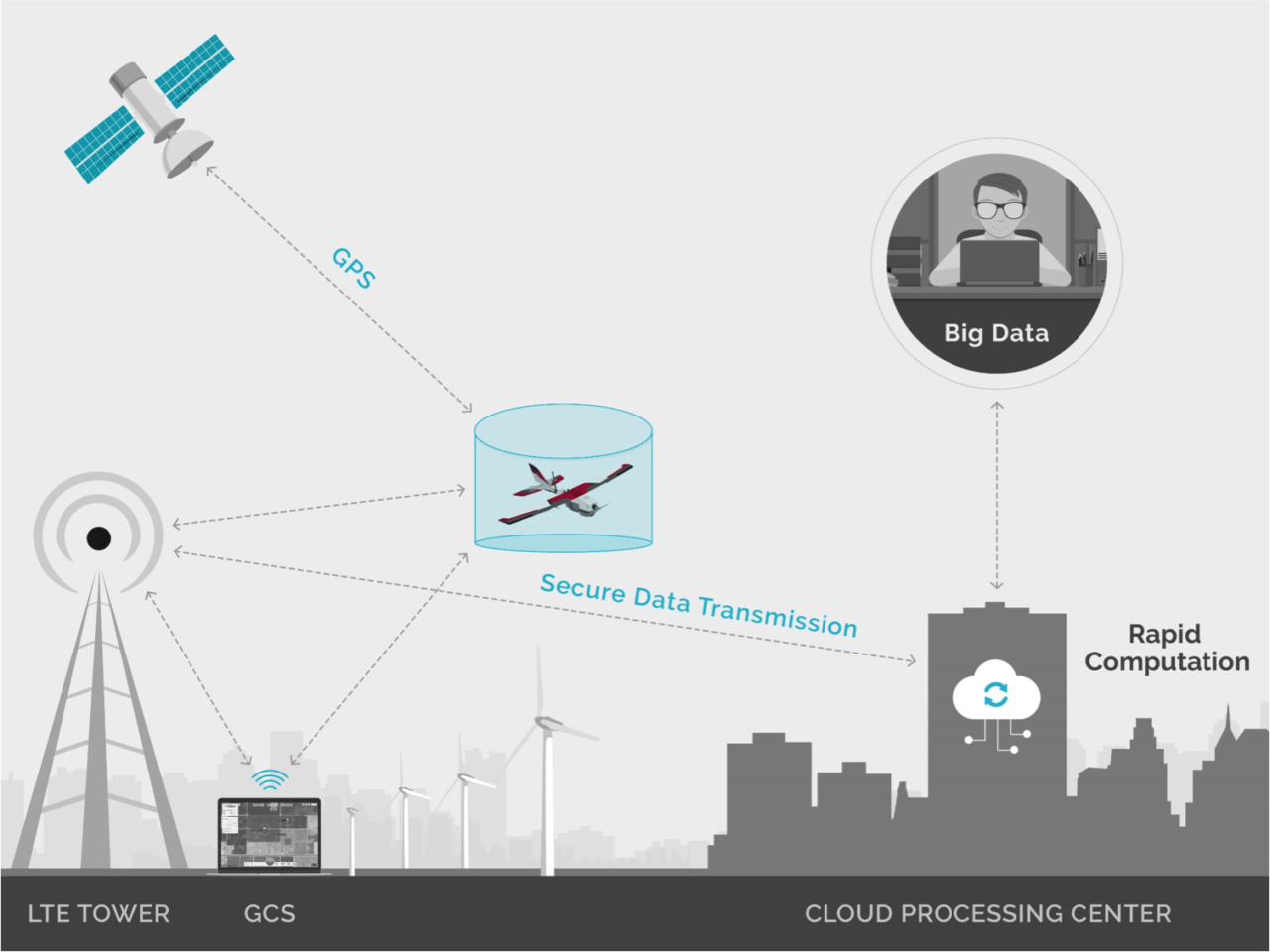 A diagram of PrecisionHawks LATAS platform, which it is looking to enhance with the Harris partnership