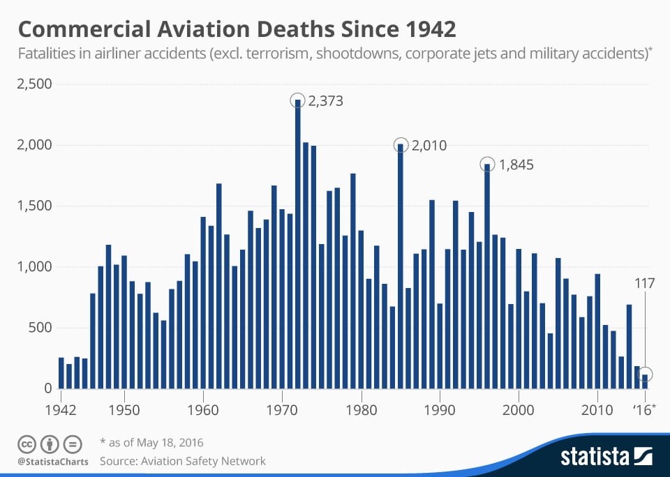 Commercial aviation deaths since 1942. Photo: Statista