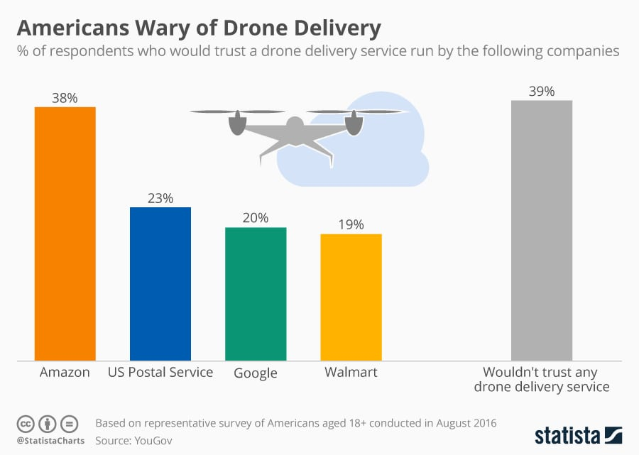 Percent of respondents who would trust a drone delivery service by company. Photo: Statista