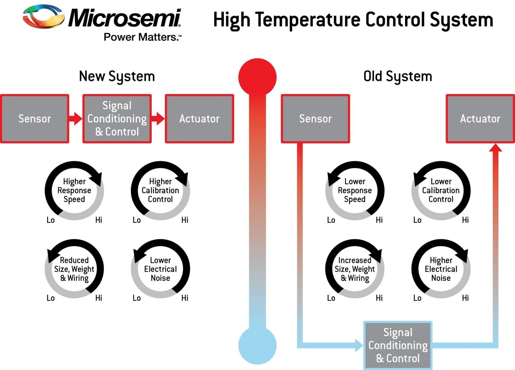 A diagram of Microsemi's high temperature control system plan for avionics actuators