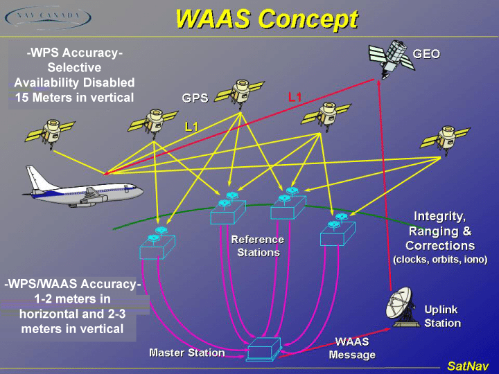 The FAA's wide-area augmentation system (WAAS)