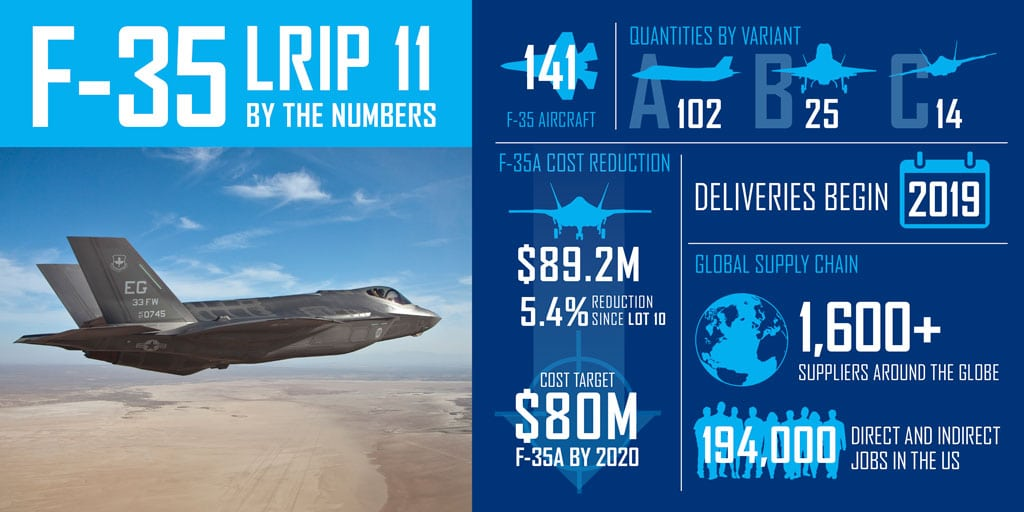 F-35 Price infographic