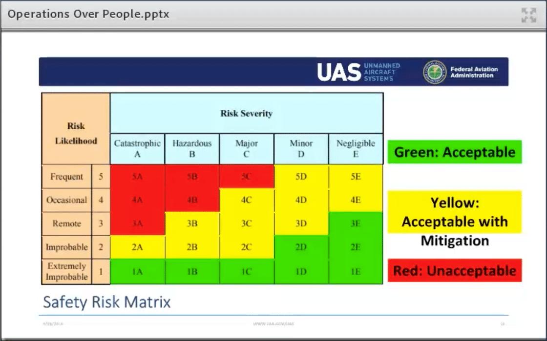 FAA risks