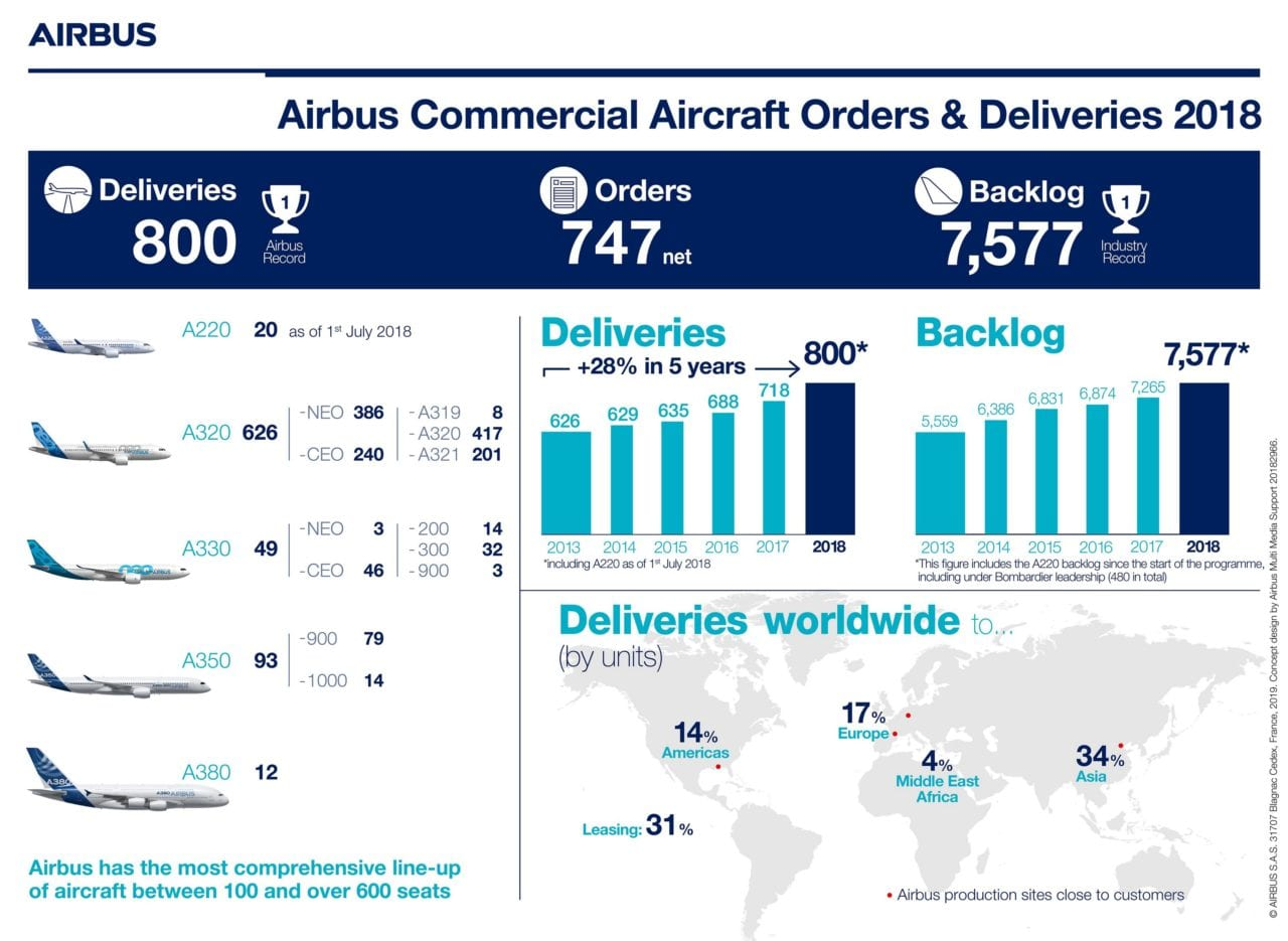 Airbus deliveries orders