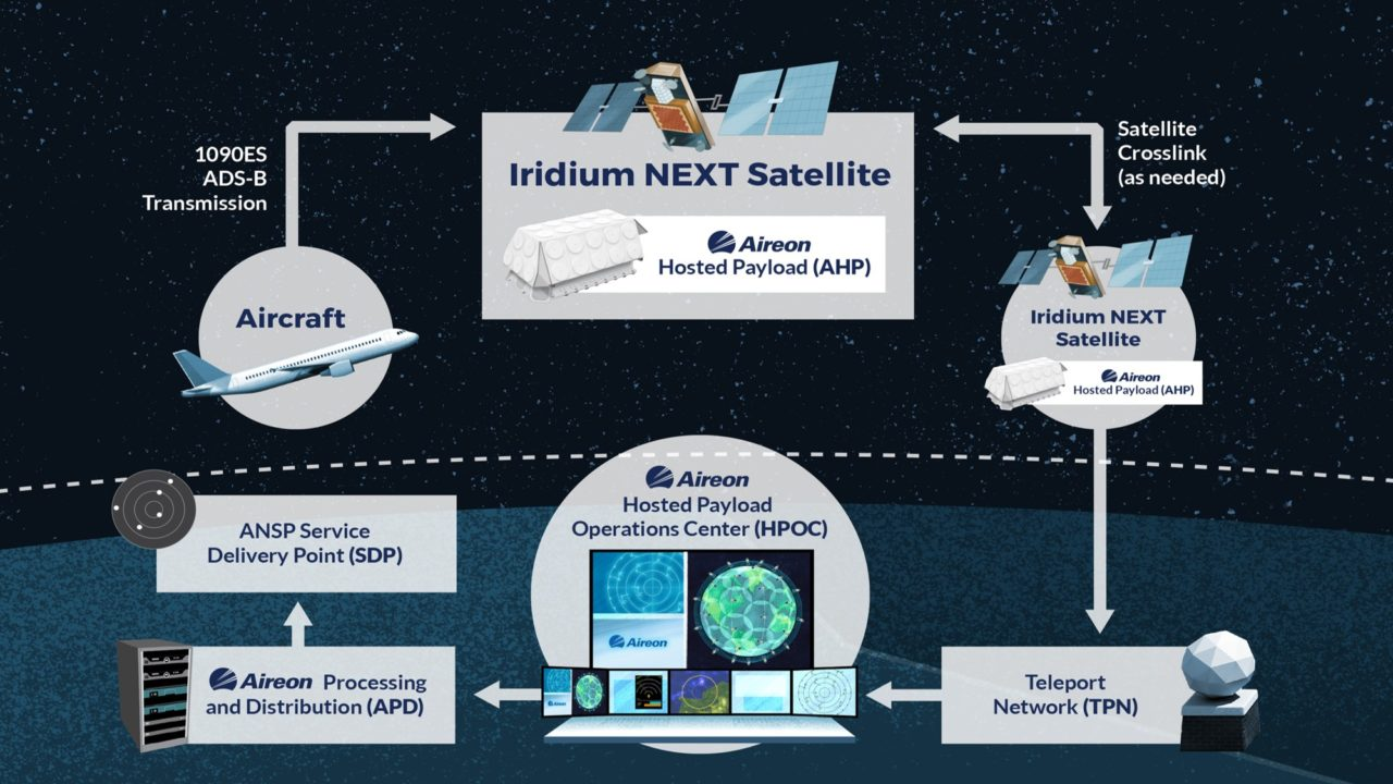 A graphic of Aireon's space-based ADS-B system. (Aireon)