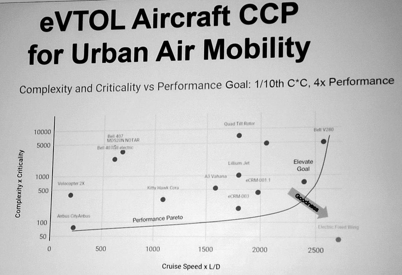 Uber's chart of some VTOL projects on its by its complexity-to-performance metric. (Nick Zazulia/Uber Slide)