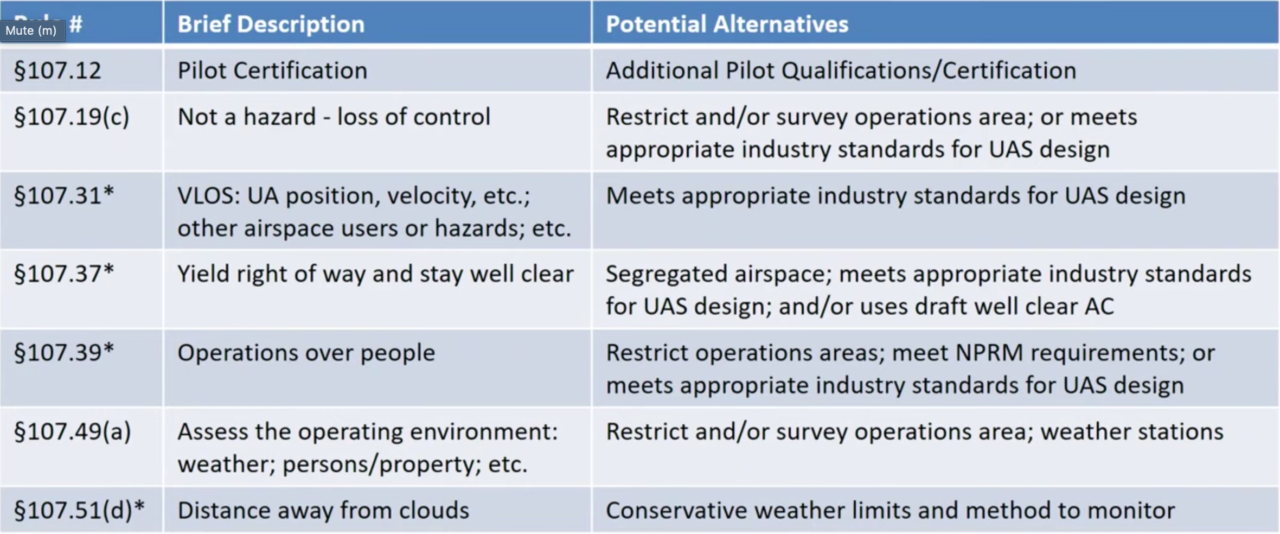 An FAA slide showing Part 107 requirements and ways they might be adapted for Part 91. (FAA)