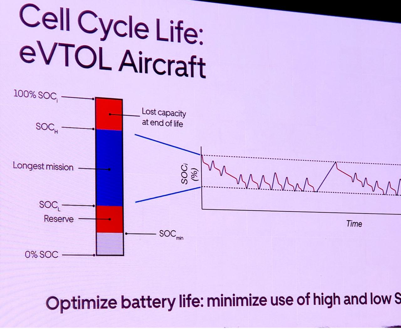 "The blue part indicates a battery's ""sweet spot."" (Nick Zazulia/AVI)"