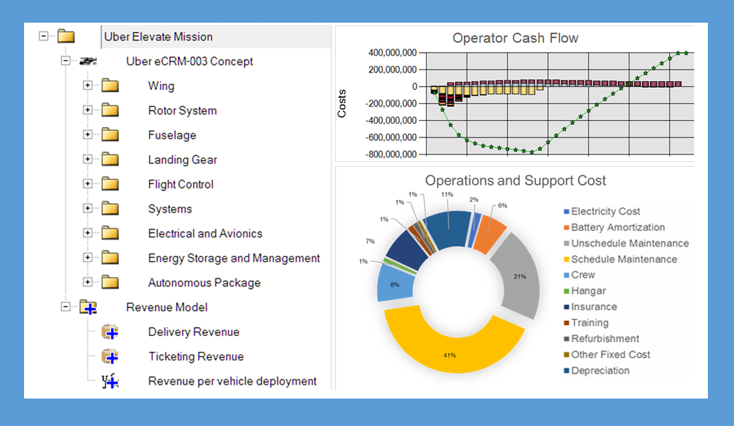 PRICE Systems' TruePlanning cost analytics software in use. (PRICE)