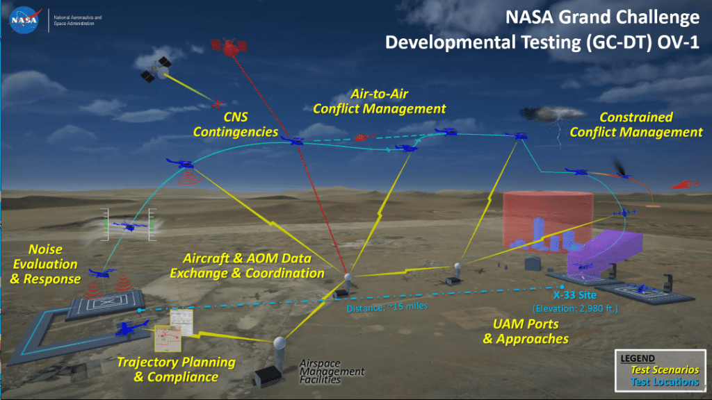 A depiction of NASA's Grand Challenge developmental test concept, subject to change.