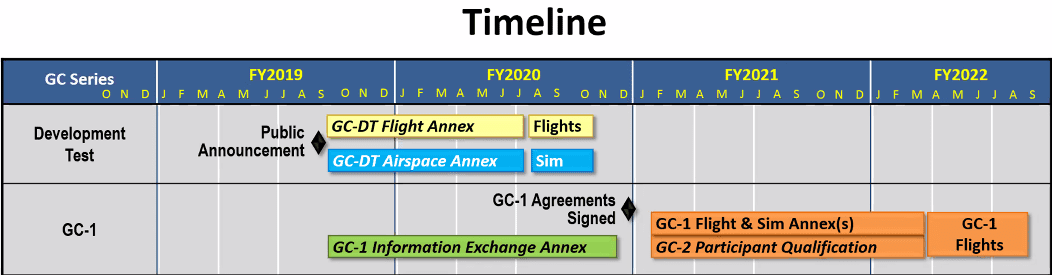 NASA's UAM Grand Challenge timeline. Subject to change.